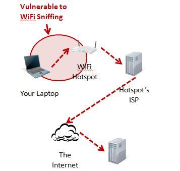 hacker-can-steal-information on open wifi