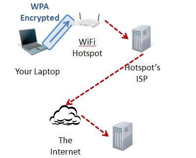 how vpn protects against hackers